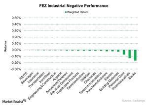 uploads///FEZ Industrial Negative Performance