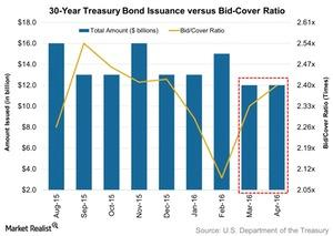 uploads/2016/04/30-Year-Treasury-Bond-Issuance-versus-Bid-Cover-Ratio-2016-04-171.jpg