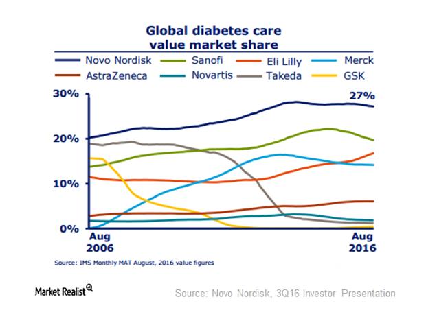uploads///diabetes market share