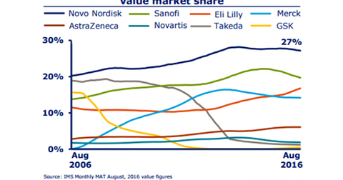 uploads/2016/10/diabetes-market-share-1.png
