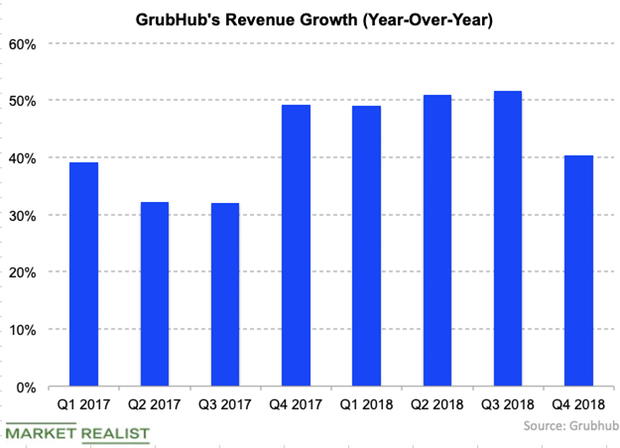 uploads///GrubHub Q  rev growth
