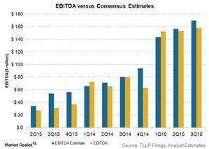 uploads/2015/10/ebitda-vs-consensus-estimates21.jpg