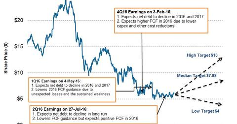 uploads/2016/10/Share-Price-and-Projection-2-1.jpg