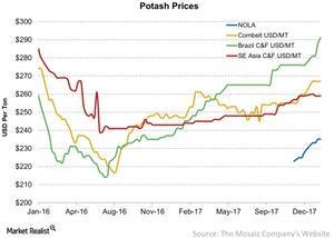 uploads/2018/01/Potash-Prices-2018-01-29-1.jpg