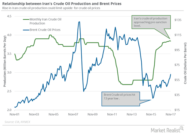 uploads///Iran crude oil production