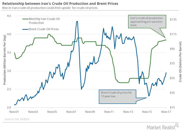 uploads///Iran crude oil production