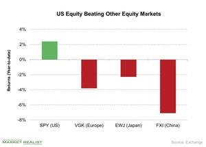 uploads/2018/06/US-Equity-Beating-Other-Equity-Markets-2018-06-29-1.jpg