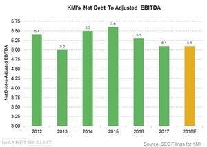uploads/2018/05/kmis-net-debt-to-ebitda-1.jpg
