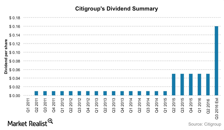 uploads///Citi dividends