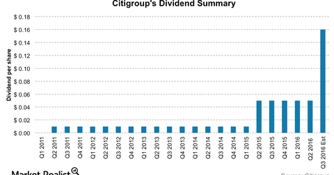 uploads/2016/11/Citi-dividends-1.png