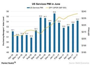 uploads///US Services PMI in June