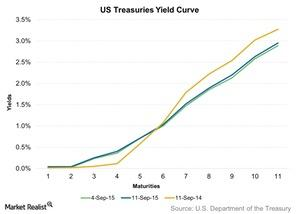 uploads/2015/09/US-Treasuries-Yield-Curve-2015-09-141.jpg