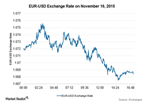 uploads/2015/11/EUR-Nov-161.png
