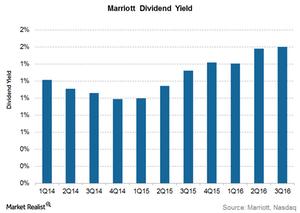 uploads///Marriott dividend yield