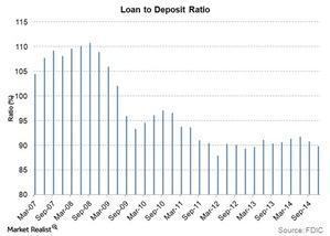 uploads/2015/03/Loan-to-deposit-ratio1.jpg