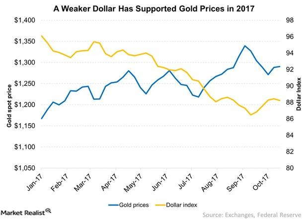 uploads///A Weaker Dollar Has Supported Gold Prices in