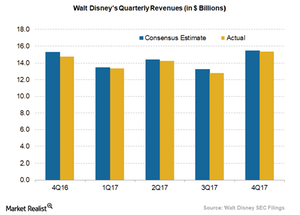 uploads/2018/02/disney-quarterly-revenues-1-1.png