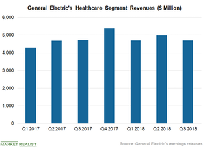 uploads///Chart  Healthcare Revenues
