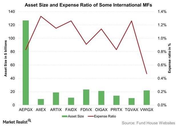 uploads///Asset Size and Expense Ratio of Some International MFs