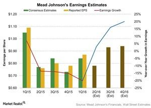 uploads/2016/07/Mead-Johnsons-Earnings-Estimates-2016-07-18-1.jpg