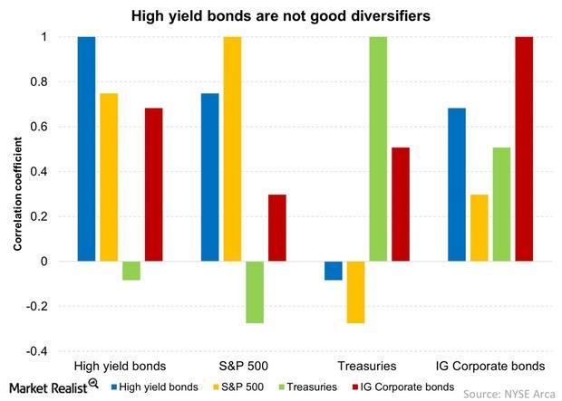uploads///High yield bonds are not good diversifiers