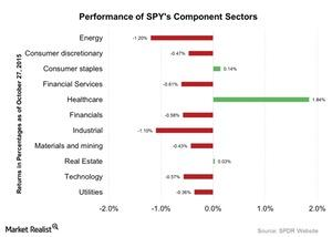 uploads/2015/10/Performance-of-SPYs-Component-Sectors-2015-10-281.jpg