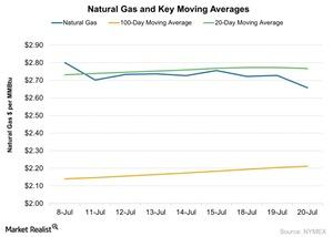 uploads/2016/07/Natural-Gas-and-Key-Moving-Averages-2016-07-21-1.jpg