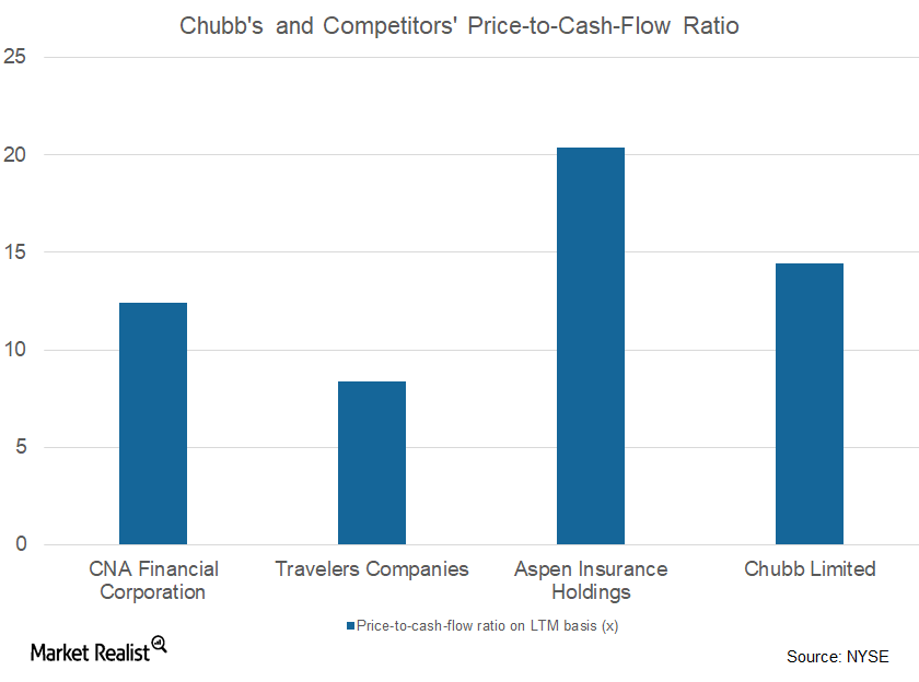 uploads///CB price to cash flow ratio