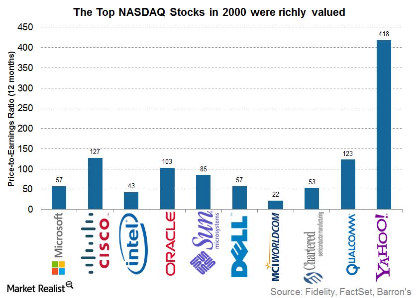 uploads///PE ratios of NASDAQ