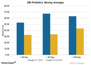 uploads/2015/08/Graph-Part-2-08-16-20151.png