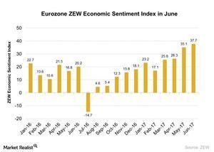 uploads/2017/06/Eurozone-ZEW-Economic-Sentiment-Index-in-June-2017-06-29-1.jpg