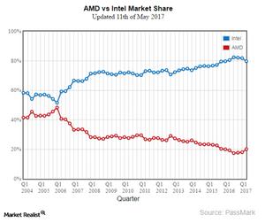 Will Ryzen Help Amd To Gain Market Share Over Intel