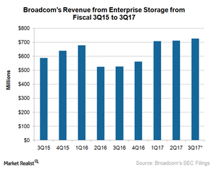 uploads/2017/08/A10_Semiconductors_AVGO_enterprise-storage-revenue-estimate-3Q17-1.png