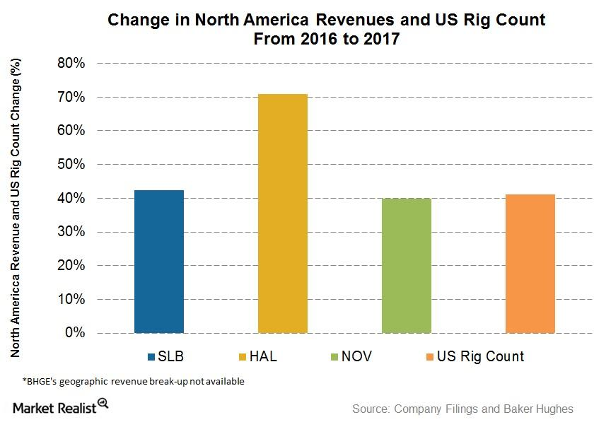 uploads///NA Revenue and Rig count