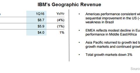 uploads/2016/04/IBM-geographic-revenue1.png