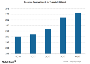 uploads/2018/03/TDC_Recurring-Revenue-1.png