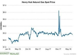 uploads/2018/07/Henry-Hub-Natural-Gas-Spot-Price-2018-07-21-1.jpg