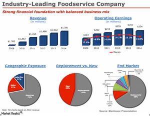 uploads/2015/02/Foodservice-Company1.png