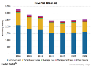 uploads/2015/09/Chart-7-Revenue2.png