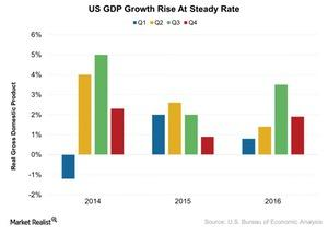 uploads///US GDP Growth Rise At Steady Rate