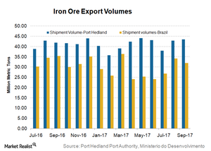 uploads/2017/10/Iron-ore-exports-1.png