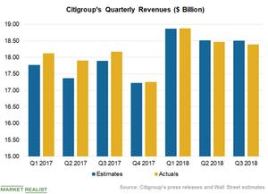 uploads/2018/10/Chart-2-Revenues-2-1.png