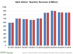 uploads///Chart  Revenue