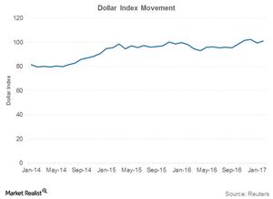 uploads///US Dollar movement