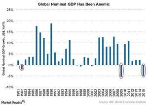 uploads///global nominal gdp