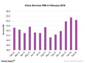 uploads///China Services PMI in February