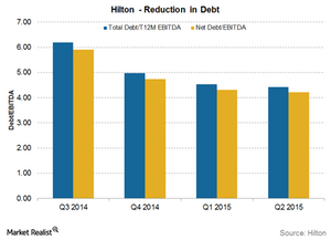 uploads/2015/08/HLT-debt1.png