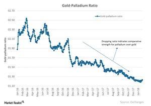 uploads/2018/03/Gold-Palladium-Ratio-2018-01-30-1-1-1-1-1.jpg