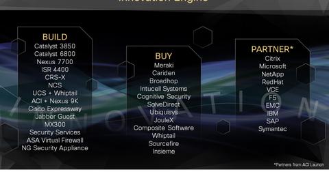 uploads///Cisco innovation