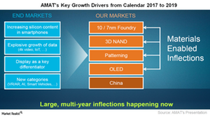 uploads/2017/08/A1_Semiconductors_AMAT_-Key-growth-drivers-1.png